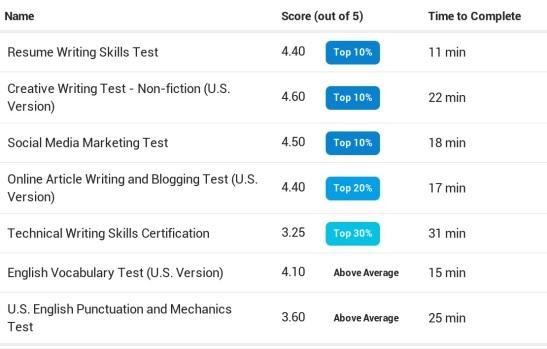 resume writing skills  u2014 another top ten result